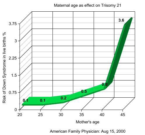 Risk Of Down Syndrome By Age Chart Hobitfullring